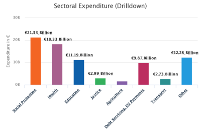 Sector Expenditure 2020