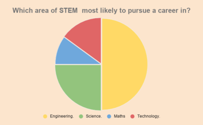 Which area of Stem