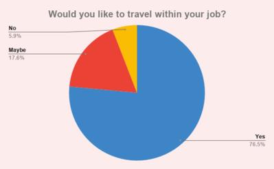 Graph 4 Would you prefer