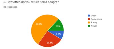 PwC Items Bought Graph